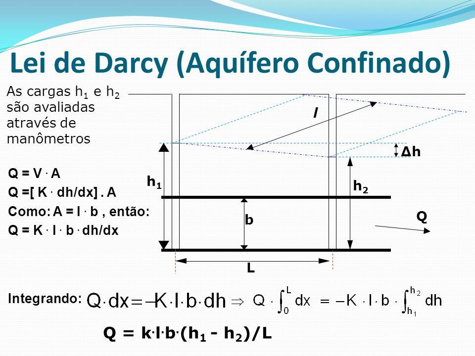Q = V. A Q =[ K. dh/dx]. A Como: A = l. b, então: Q = K. l. b. dh/dx Integrando: As cargas h 1 e h 2 são avaliadas através de manômetros l Q h1h1 h2h2
