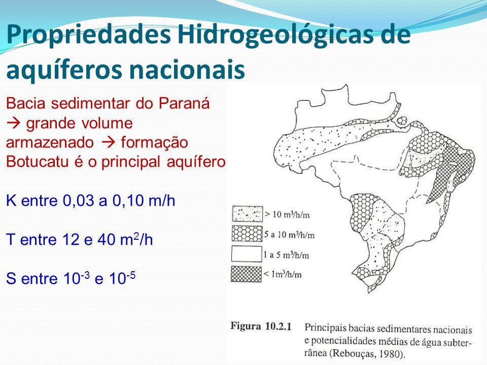Bacia sedimentar do Paraná grande volume armazenado formação Botucatu é o principal aquífero K entre 0,03 a 0,10 m/h T entre 12 e 40 m 2 /h S entre 10