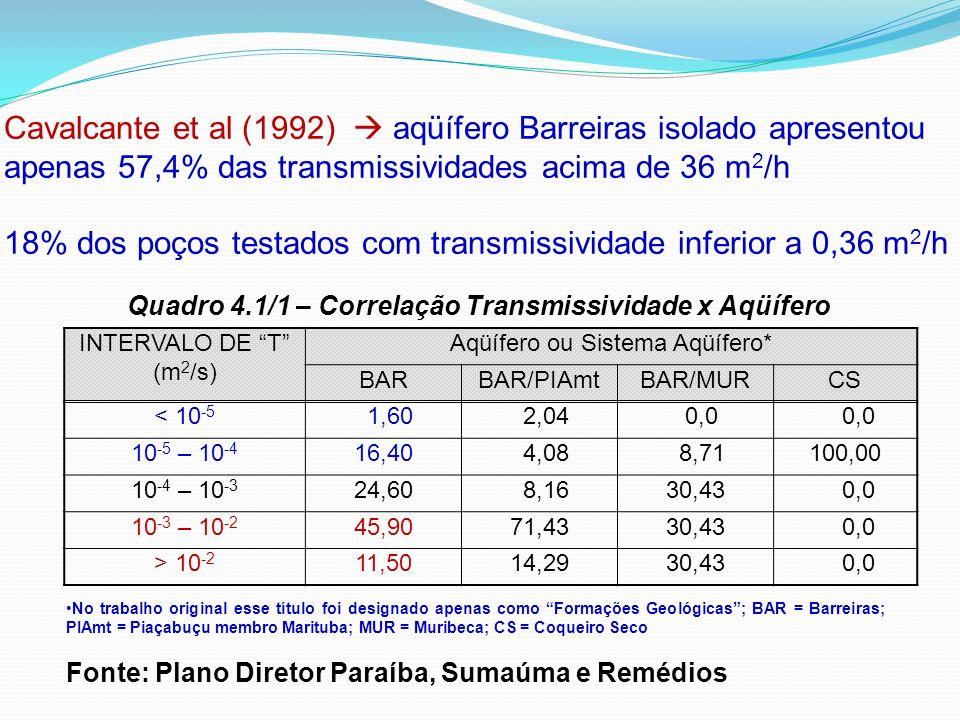 Cavalcante et al (1992) aqüífero Barreiras isolado apresentou apenas 57,4% das transmissividades acima de 36 m 2 /h 18% dos poços testados com transmi
