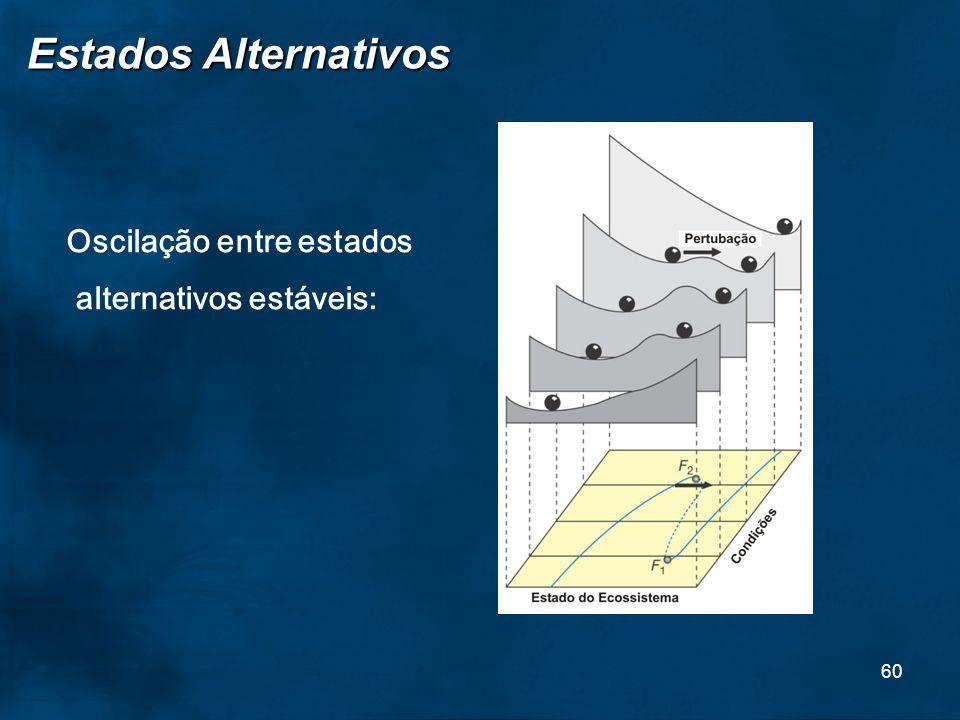 60 Oscilação entre estados alternativos estáveis: Estados Alternativos