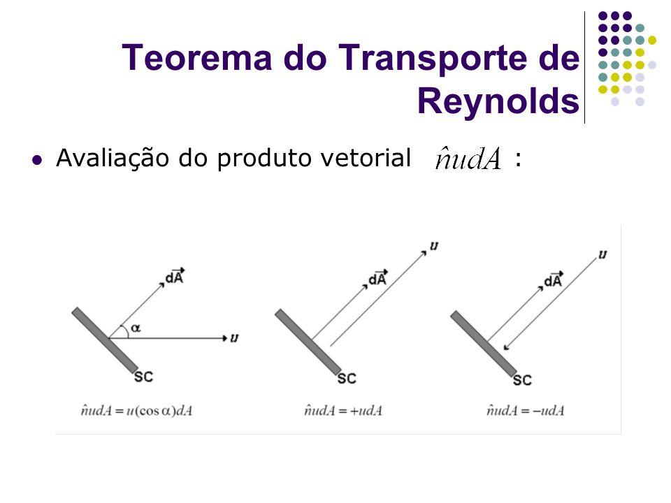 Teorema do Transporte de Reynolds Avaliação do produto vetorial :