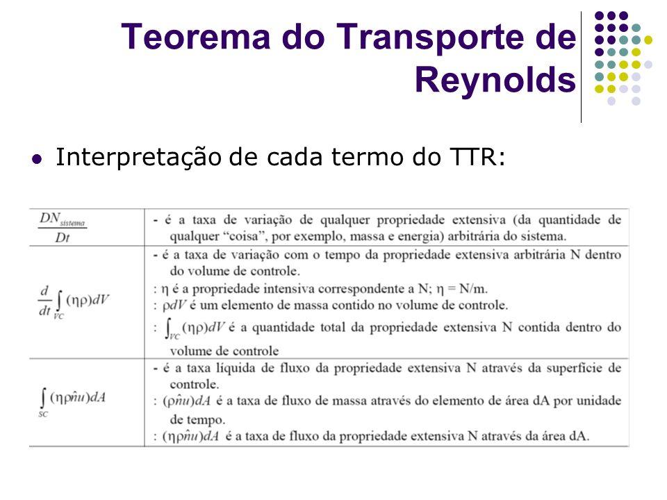Teorema do Transporte de Reynolds Interpretação de cada termo do TTR: