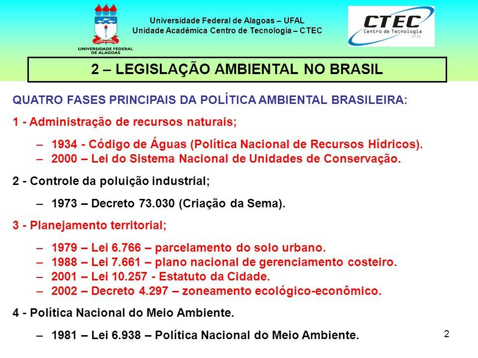 Professor Eduardo Lucena C. de Amorim LEGISLAÇÃO BRASILEIRA PERTINENTE À AVALIAÇÃO DE IMPACTOS AMBIENTAIS Universidade Federal de Alagoas – UFAL Unida