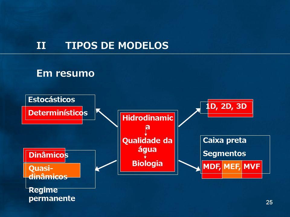 25 IITIPOS DE MODELOS Em resumo Hidrodinamic a Qualidade da água Biologia 1D, 2D, 3D Caixa preta Segmentos MDF, MEF, MVF Estocásticos Determinísticos