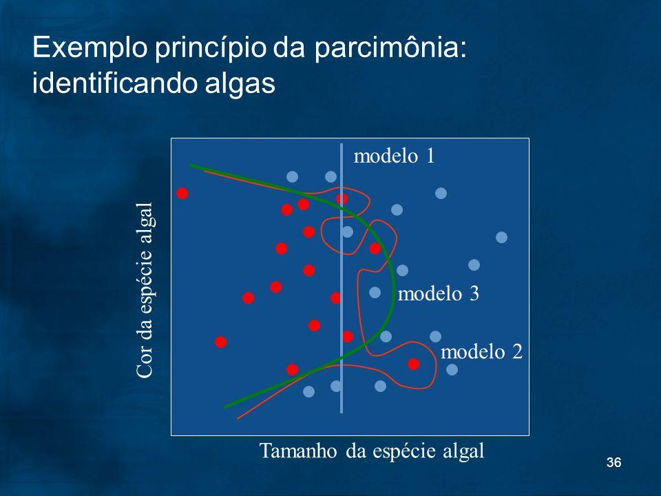 36 Exemplo princípio da parcimônia: identificando algas Tamanho da espécie algal Cor da espécie algal modelo 2 modelo 1 modelo 3