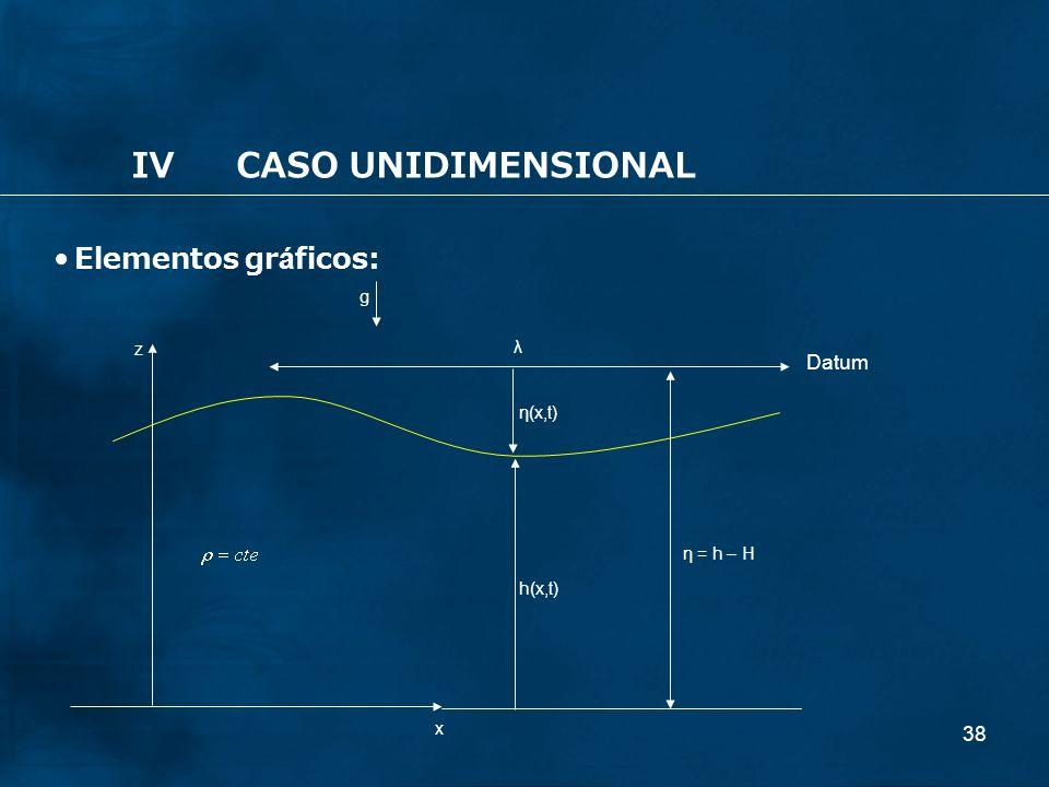 38 IVCASO UNIDIMENSIONAL Elementos gráficos: x g λ η(x,t) h(x,t) z η = h – H Datum