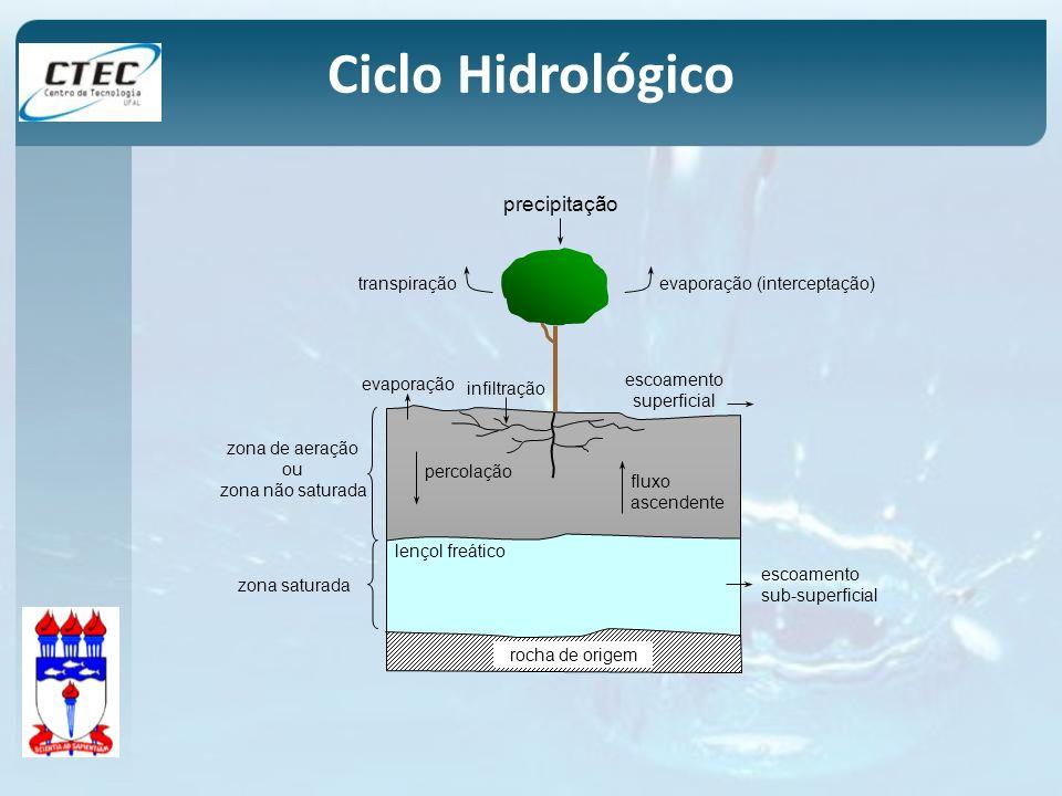 zona de aeração ou zona não saturada rocha de origem lençol freático Ciclo Hidrológico infiltração escoamento superficial precipitação evaporação (int
