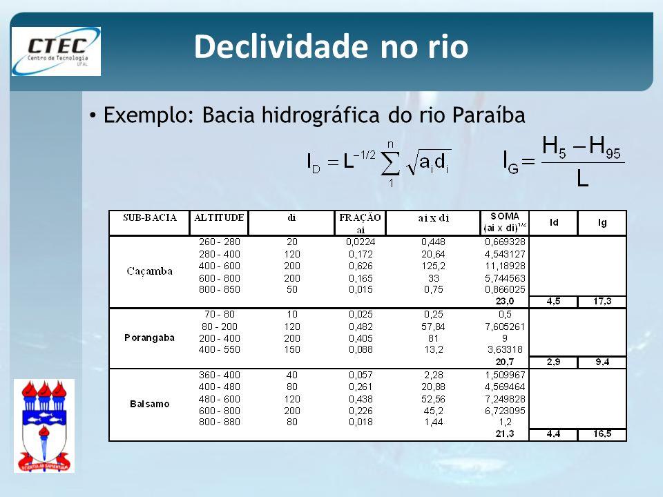 Declividade no rio Exemplo: Bacia hidrográfica do rio Paraíba