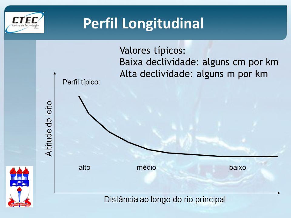 Perfil típico: altomédiobaixo Distância ao longo do rio principal Altitude do leito Valores típicos: Baixa declividade: alguns cm por km Alta declivid