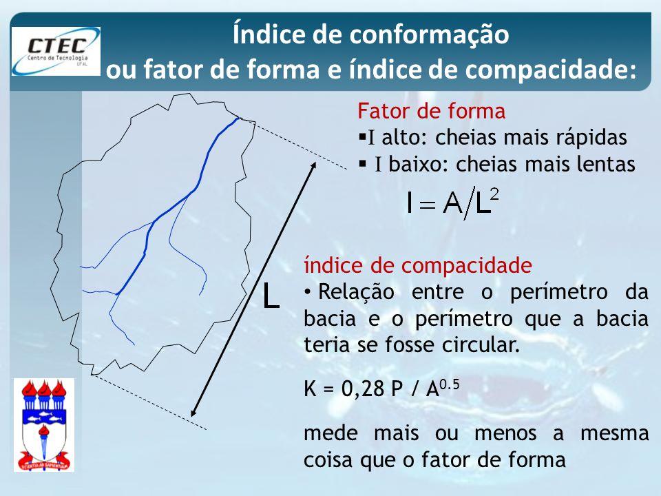 Fator de forma I alto: cheias mais rápidas I baixo: cheias mais lentas Índice de conformação ou fator de forma e índice de compacidade: índice de comp