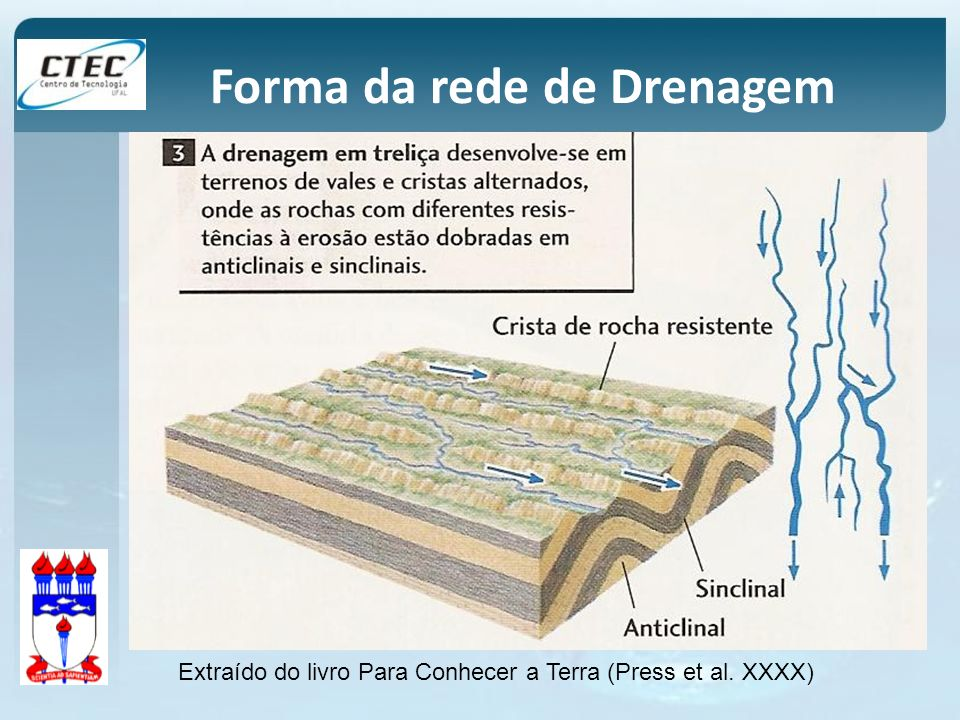 Forma da rede de Drenagem Extraído do livro Para Conhecer a Terra (Press et al. XXXX)