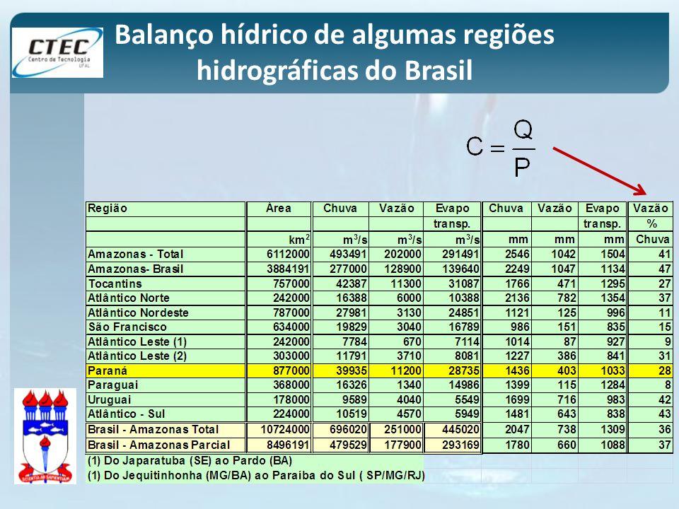 Balanço hídrico de algumas regiões hidrográficas do Brasil