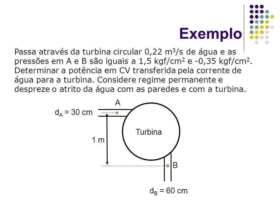 Exemplo Passa através da turbina circular 0,22 m 3 /s de água e as pressões em A e B são iguais a 1,5 kgf/cm 2 e -0,35 kgf/cm 2. Determinar a potência