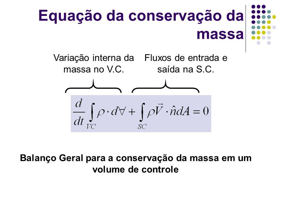 Conservação da quantidade de movimento Conservação da quantidade de movimento em um volume de controle Variação da quantidade de movimento com o tempo no V.C.