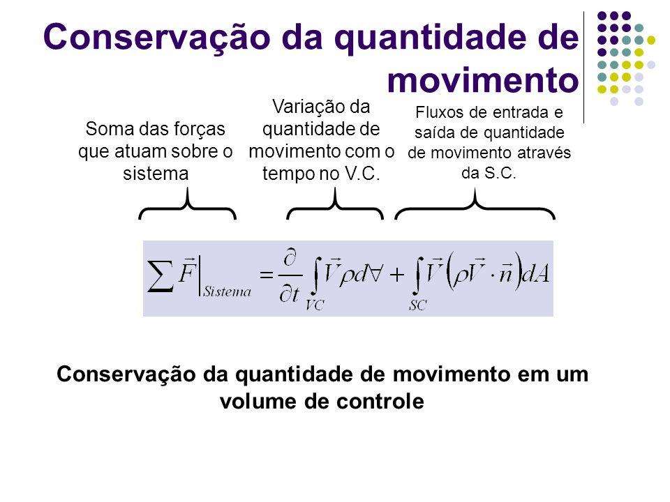 Conservação da quantidade de movimento Conservação da quantidade de movimento em um volume de controle Variação da quantidade de movimento com o tempo