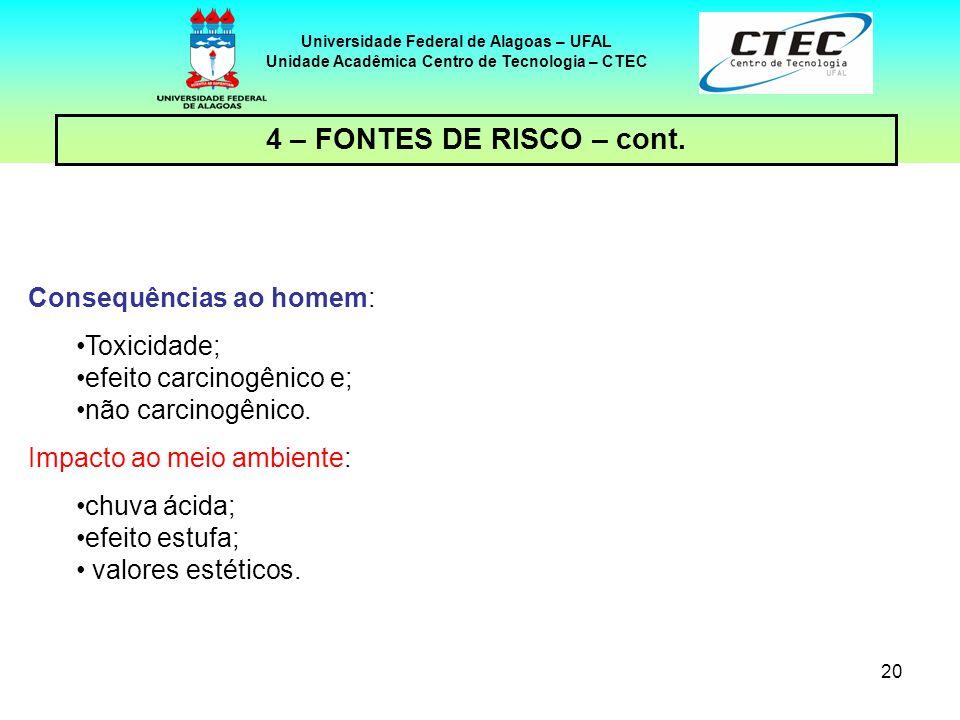 20 Universidade Federal de Alagoas – UFAL Unidade Acadêmica Centro de Tecnologia – CTEC 4 – FONTES DE RISCO – cont. Consequências ao homem: Toxicidade