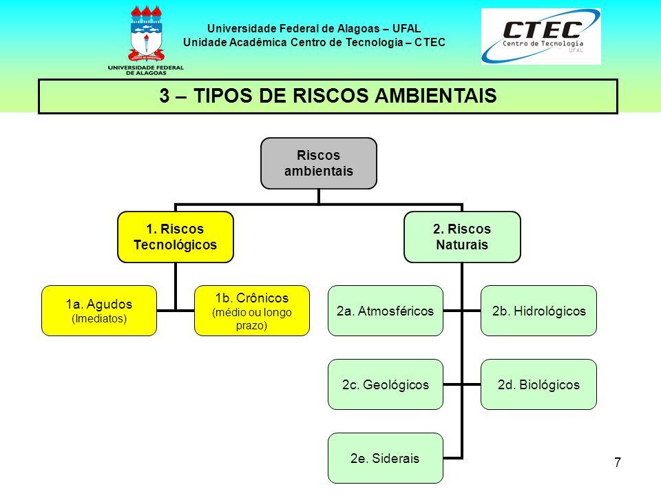 7 Universidade Federal de Alagoas – UFAL Unidade Acadêmica Centro de Tecnologia – CTEC 3 – TIPOS DE RISCOS AMBIENTAIS Riscos ambientais 1. Riscos Tecn