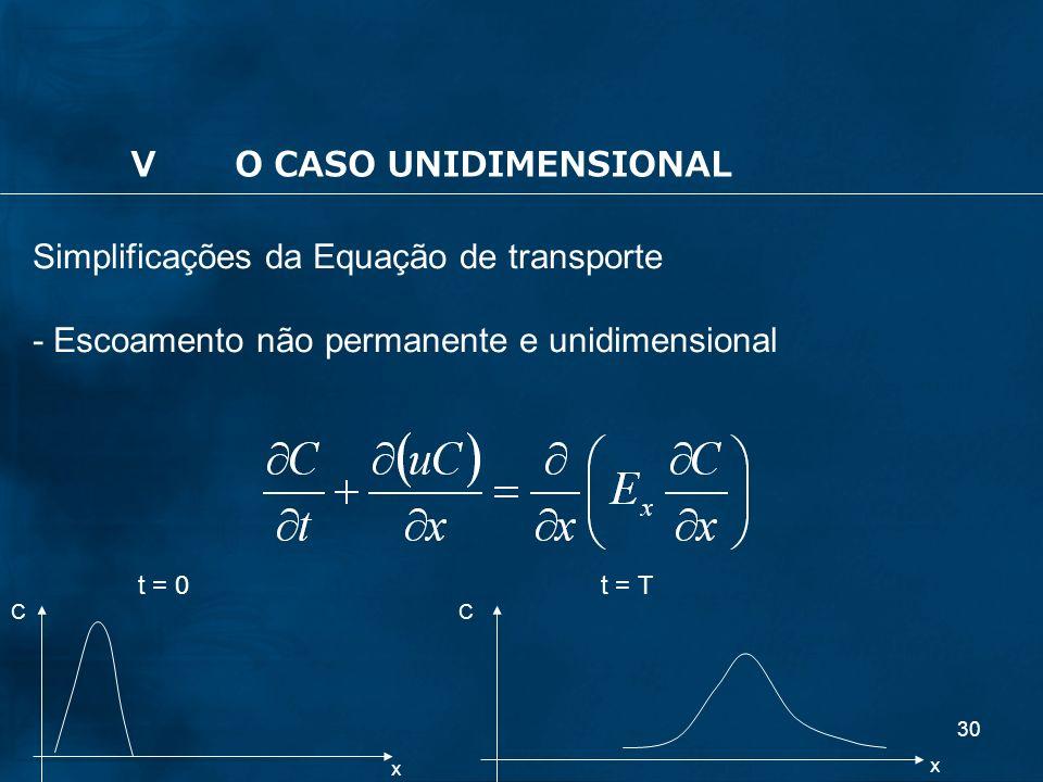 30 Simplificações da Equação de transporte - Escoamento não permanente e unidimensional x x CC t = Tt = 0 VO CASO UNIDIMENSIONAL