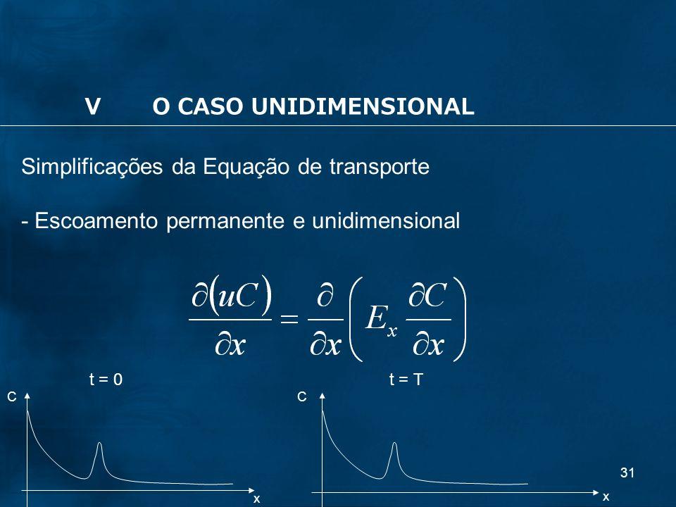 31 Simplificações da Equação de transporte - Escoamento permanente e unidimensional x x CC t = Tt = 0 VO CASO UNIDIMENSIONAL