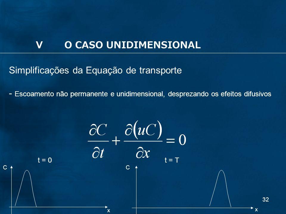 32 Simplificações da Equação de transporte - Escoamento não permanente e unidimensional, desprezando os efeitos difusivos x x CC t = Tt = 0 VO CASO UN