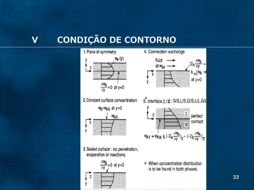 33 VCONDIÇÃO DE CONTORNO