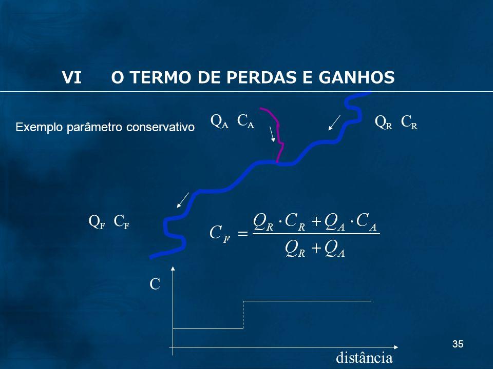 35 Exemplo parâmetro conservativo Q R C R Q A C A Q F C F distância C VIO TERMO DE PERDAS E GANHOS