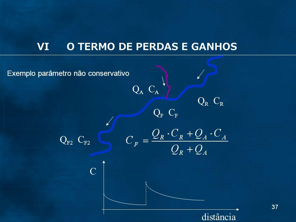 37 Exemplo parâmetro não conservativo Q R C R Q A C A Q F C F distância C Q F2 C F2 VIO TERMO DE PERDAS E GANHOS