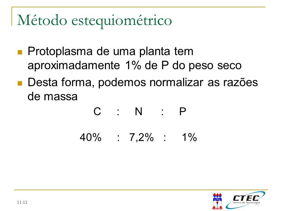 11:11 Método estequiométrico Protoplasma de uma planta tem aproximadamente 1% de P do peso seco Desta forma, podemos normalizar as razões de massa C :