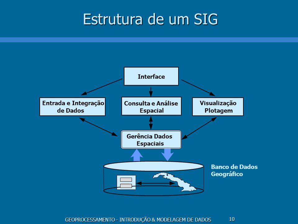 GEOPROCESSAMENTO - INTRODUÇÃO & MODELAGEM DE DADOS 10 Estrutura de um SIG Interface Consulta e Análise Espacial Entrada e Integração de Dados Visualiz