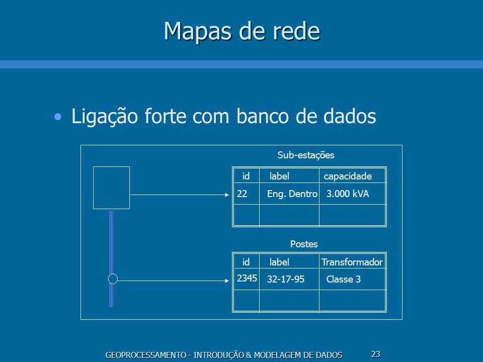 GEOPROCESSAMENTO - INTRODUÇÃO & MODELAGEM DE DADOS 23 Mapas de rede Ligação forte com banco de dados idlabelcapacidade 22Eng. Dentro3.000 kVA idlabel