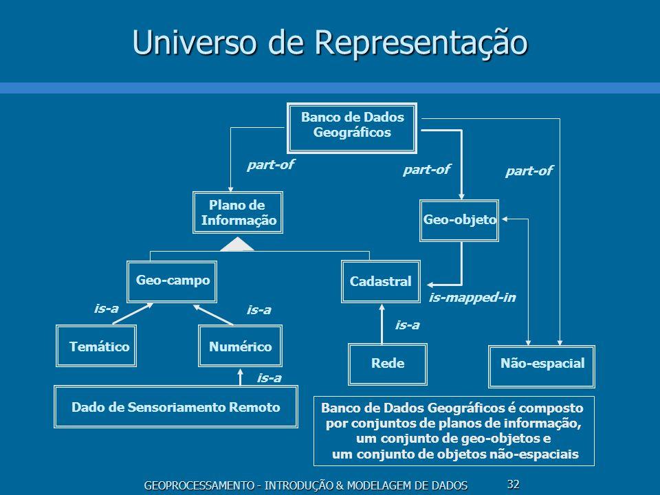 GEOPROCESSAMENTO - INTRODUÇÃO & MODELAGEM DE DADOS 32 Universo de Representação is-mapped-in Dado de Sensoriamento Remoto Geo-objeto Cadastral Plano d