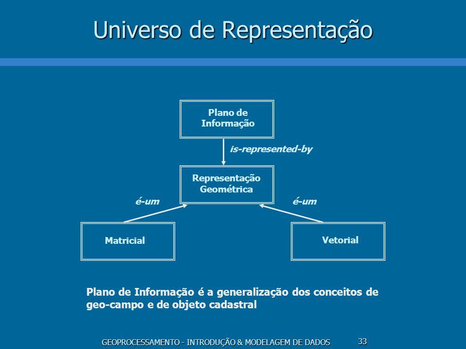 GEOPROCESSAMENTO - INTRODUÇÃO & MODELAGEM DE DADOS 33 Universo de Representação Plano de Informação Representação Geométrica MatricialVetorial é-um is
