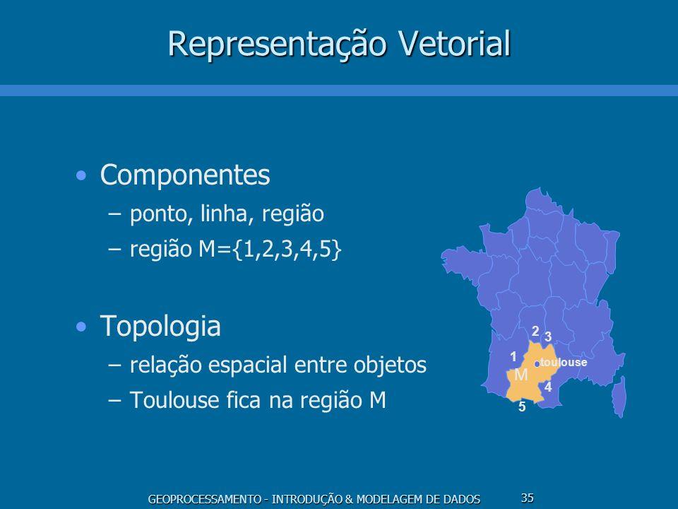 GEOPROCESSAMENTO - INTRODUÇÃO & MODELAGEM DE DADOS 35 Representação Vetorial Componentes –ponto, linha, região –região M={1,2,3,4,5} Topologia –relaçã