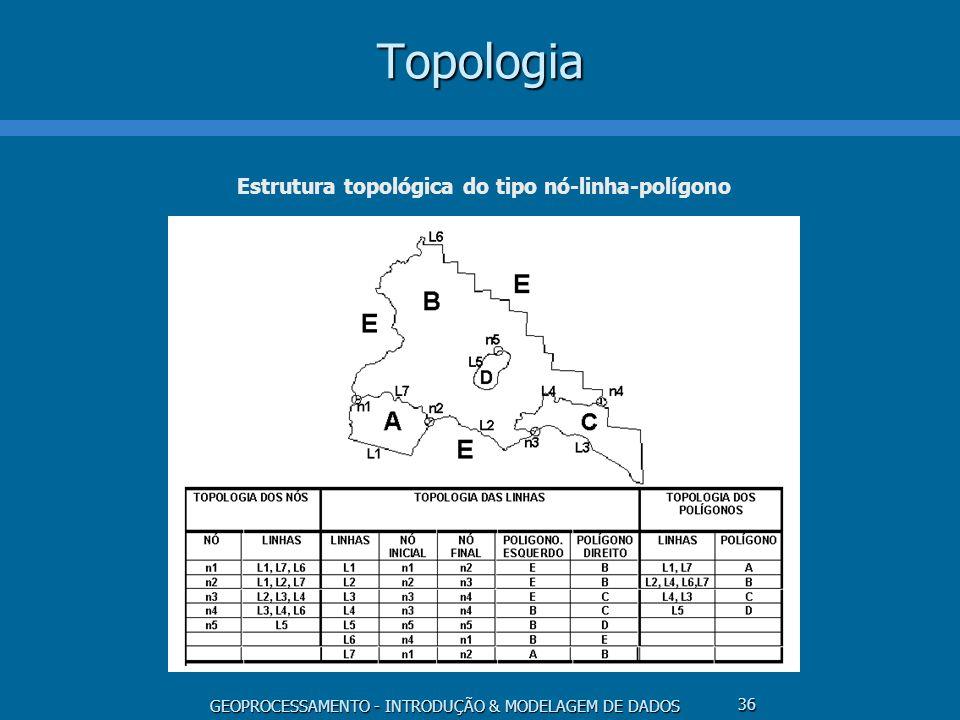 GEOPROCESSAMENTO - INTRODUÇÃO & MODELAGEM DE DADOS 36Topologia Estrutura topológica do tipo nó-linha-polígono