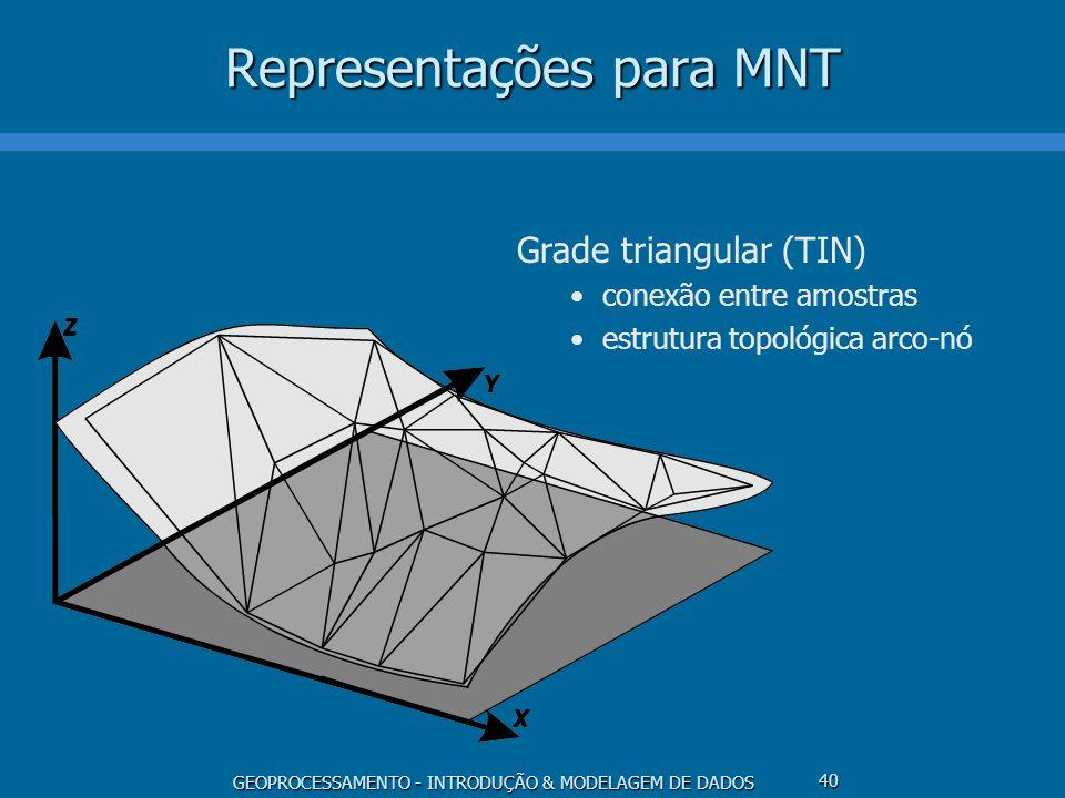 GEOPROCESSAMENTO - INTRODUÇÃO & MODELAGEM DE DADOS 40 Representações para MNT Grade triangular (TIN) conexão entre amostras estrutura topológica arco-