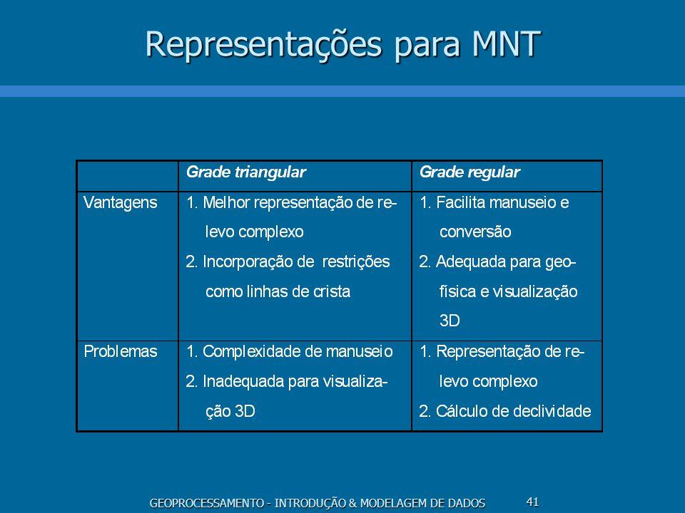 GEOPROCESSAMENTO - INTRODUÇÃO & MODELAGEM DE DADOS 41 Representações para MNT