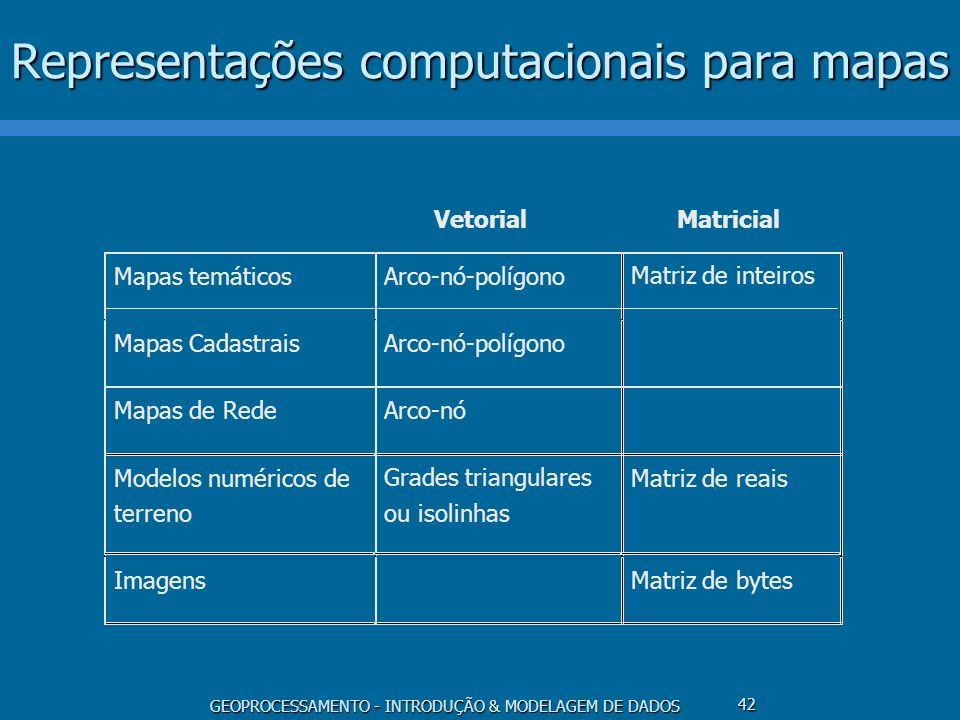 GEOPROCESSAMENTO - INTRODUÇÃO & MODELAGEM DE DADOS 42 Representações computacionais para mapas Mapas temáticosArco-nó-polígonoMatriz de inteiros Mapas