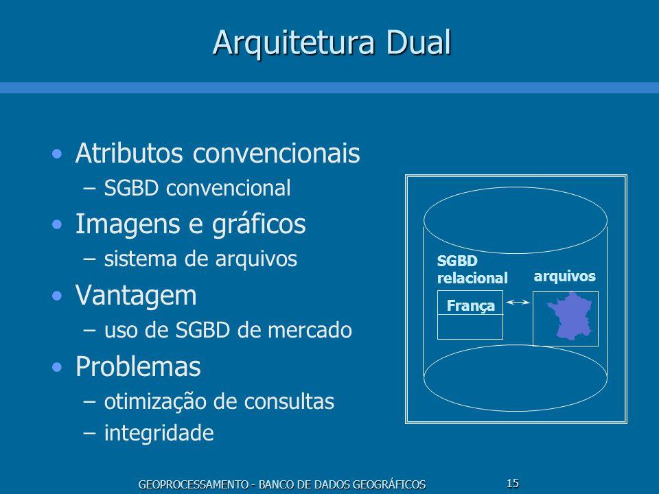 GEOPROCESSAMENTO - BANCO DE DADOS GEOGRÁFICOS 15 Arquitetura Dual Atributos convencionais –SGBD convencional Imagens e gráficos –sistema de arquivos V