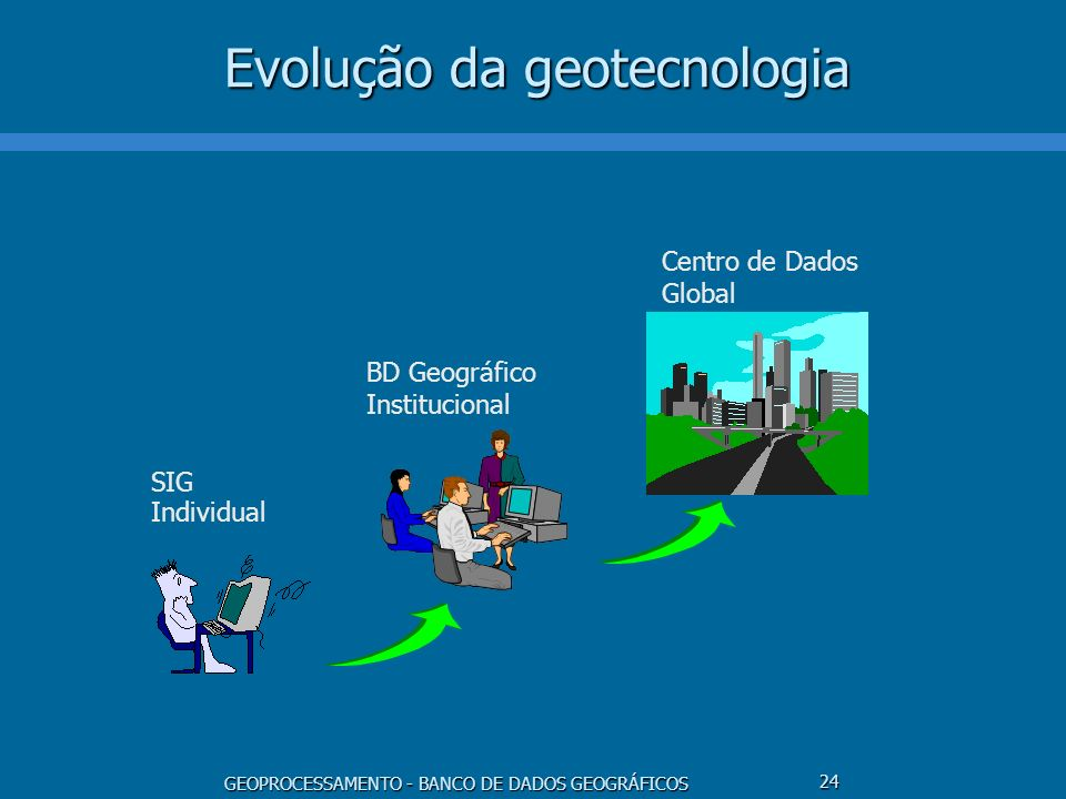 GEOPROCESSAMENTO - BANCO DE DADOS GEOGRÁFICOS 24 Evolução da geotecnologia SIG Individual BD Geográfico Institucional Centro de Dados Global