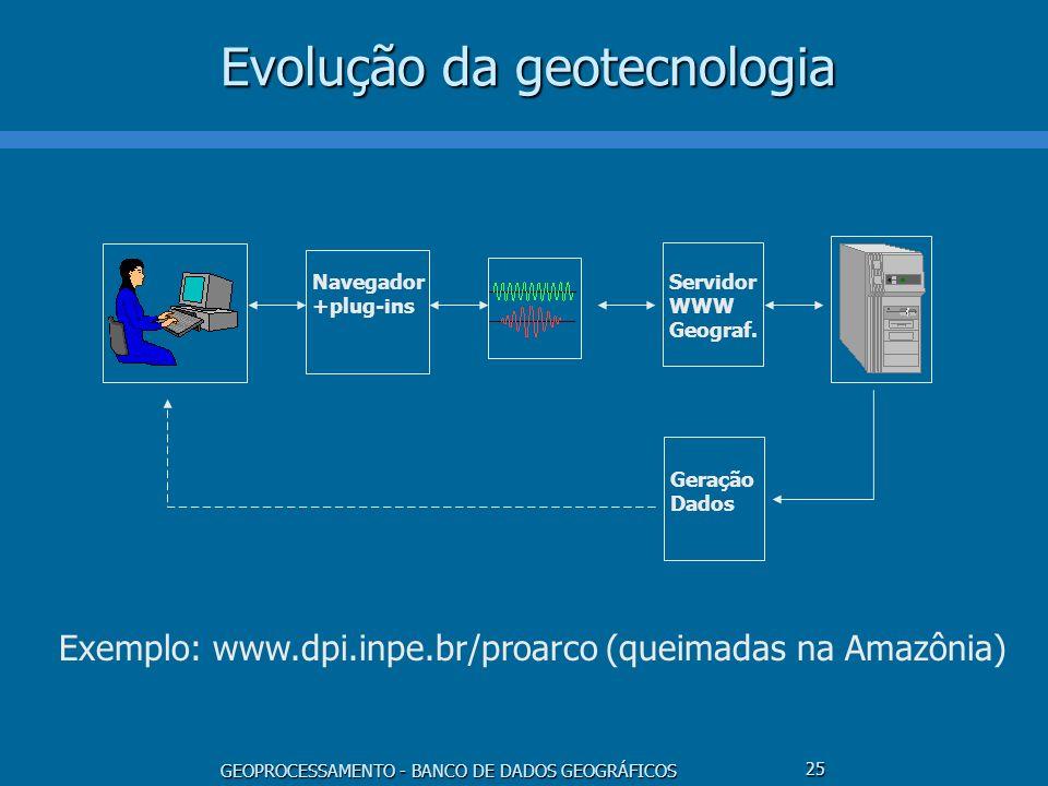 GEOPROCESSAMENTO - BANCO DE DADOS GEOGRÁFICOS 25 Evolução da geotecnologia Servidor WWW Geograf. Navegador +plug-ins Geração Dados Exemplo: www.dpi.in