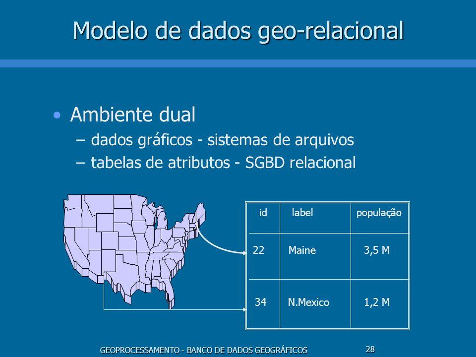 GEOPROCESSAMENTO - BANCO DE DADOS GEOGRÁFICOS 28 Modelo de dados geo-relacional Ambiente dual –dados gráficos - sistemas de arquivos –tabelas de atrib