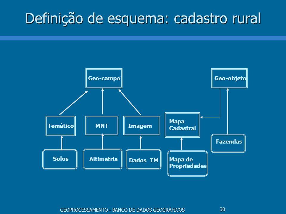 GEOPROCESSAMENTO - BANCO DE DADOS GEOGRÁFICOS 30 Definição de esquema: cadastro rural TemáticoMNTImagem Geo-objeto Mapa Cadastral Solos Altimetria Dad