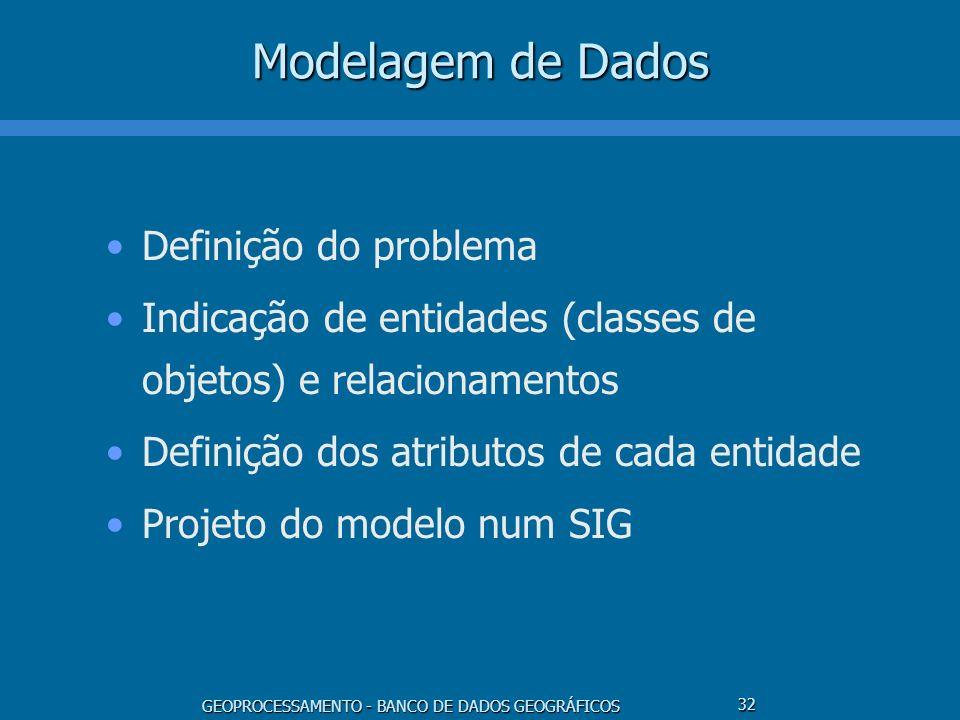 GEOPROCESSAMENTO - BANCO DE DADOS GEOGRÁFICOS 32 Modelagem de Dados Definição do problema Indicação de entidades (classes de objetos) e relacionamento