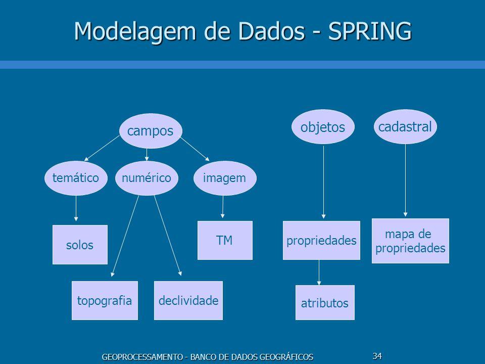 GEOPROCESSAMENTO - BANCO DE DADOS GEOGRÁFICOS 34 Modelagem de Dados - SPRING campos temáticonuméricoimagem objetos solos topografiadeclividade TMpropr