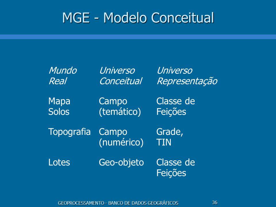 GEOPROCESSAMENTO - BANCO DE DADOS GEOGRÁFICOS 36 MGE - Modelo Conceitual Mundo Real Universo Conceitual Universo Representação Mapa Solos Campo (temát
