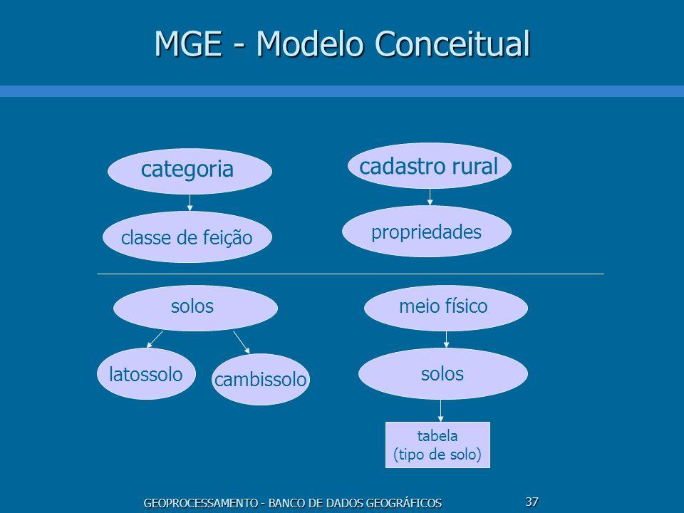 GEOPROCESSAMENTO - BANCO DE DADOS GEOGRÁFICOS 37 MGE - Modelo Conceitual classe de feição categoria propriedades cadastro rural latossolo solos cambis