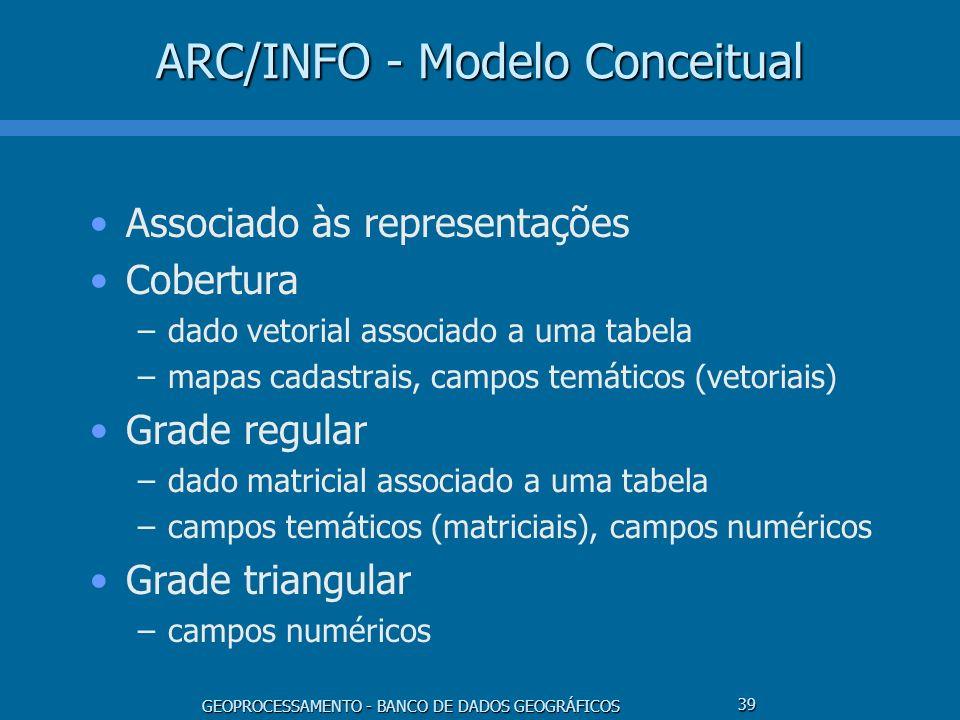 GEOPROCESSAMENTO - BANCO DE DADOS GEOGRÁFICOS 39 ARC/INFO - Modelo Conceitual Associado às representações Cobertura –dado vetorial associado a uma tab