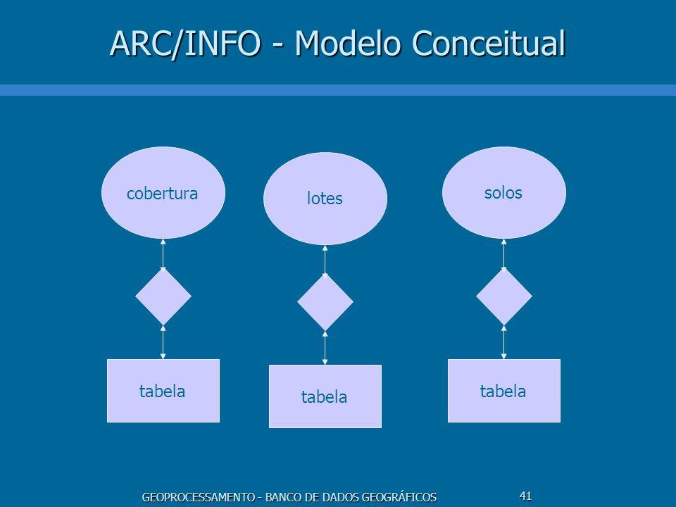 GEOPROCESSAMENTO - BANCO DE DADOS GEOGRÁFICOS 41 ARC/INFO - Modelo Conceitual cobertura tabela lotes tabela solos tabela