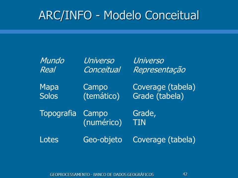 GEOPROCESSAMENTO - BANCO DE DADOS GEOGRÁFICOS 42 ARC/INFO - Modelo Conceitual Mundo Real Universo Conceitual Universo Representação Mapa Solos Campo (