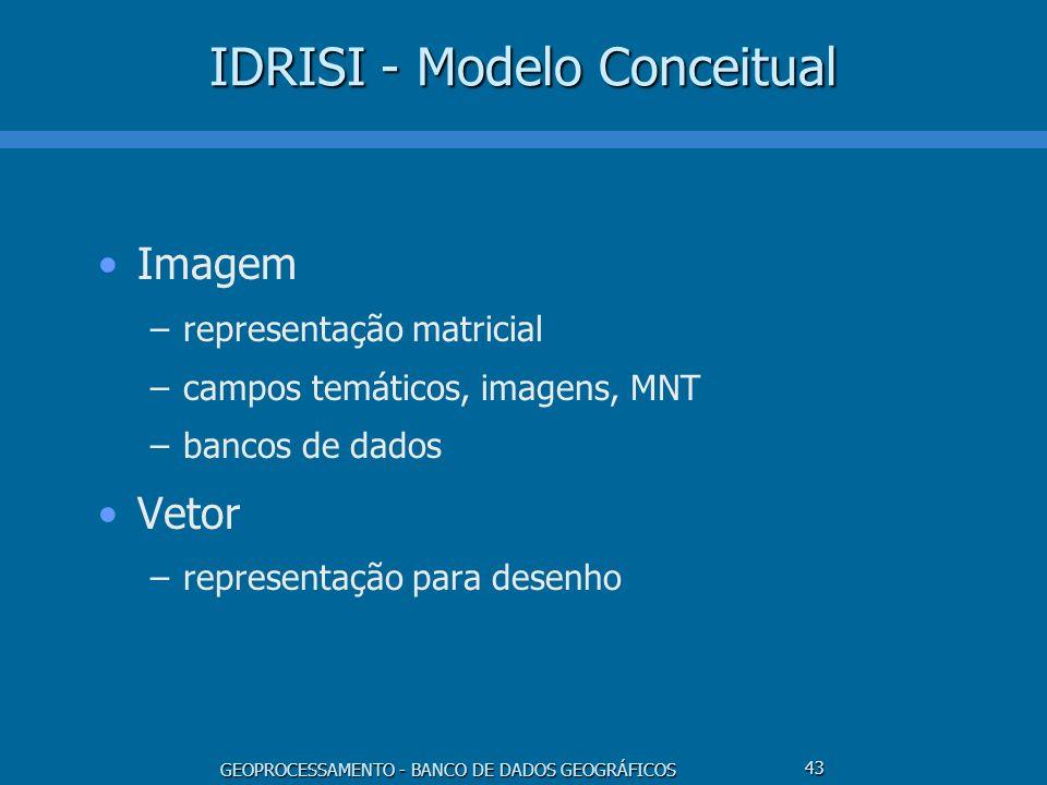 GEOPROCESSAMENTO - BANCO DE DADOS GEOGRÁFICOS 43 IDRISI - Modelo Conceitual Imagem –representação matricial –campos temáticos, imagens, MNT –bancos de